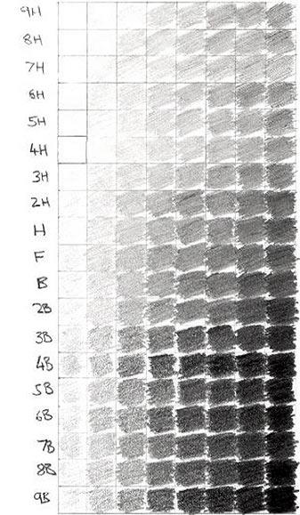 Ceruzák keménység szerint: 9H-tól 9B-ig